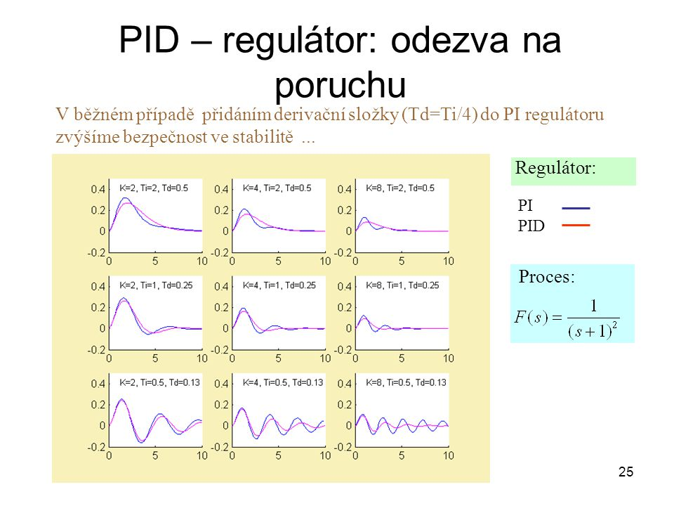 25 PID – regulátor: odezva na poruchu V běžném případě přidáním derivační složky (Td=Ti/4) do PI regulátoru zvýšíme bezpečnost ve stabilitě...