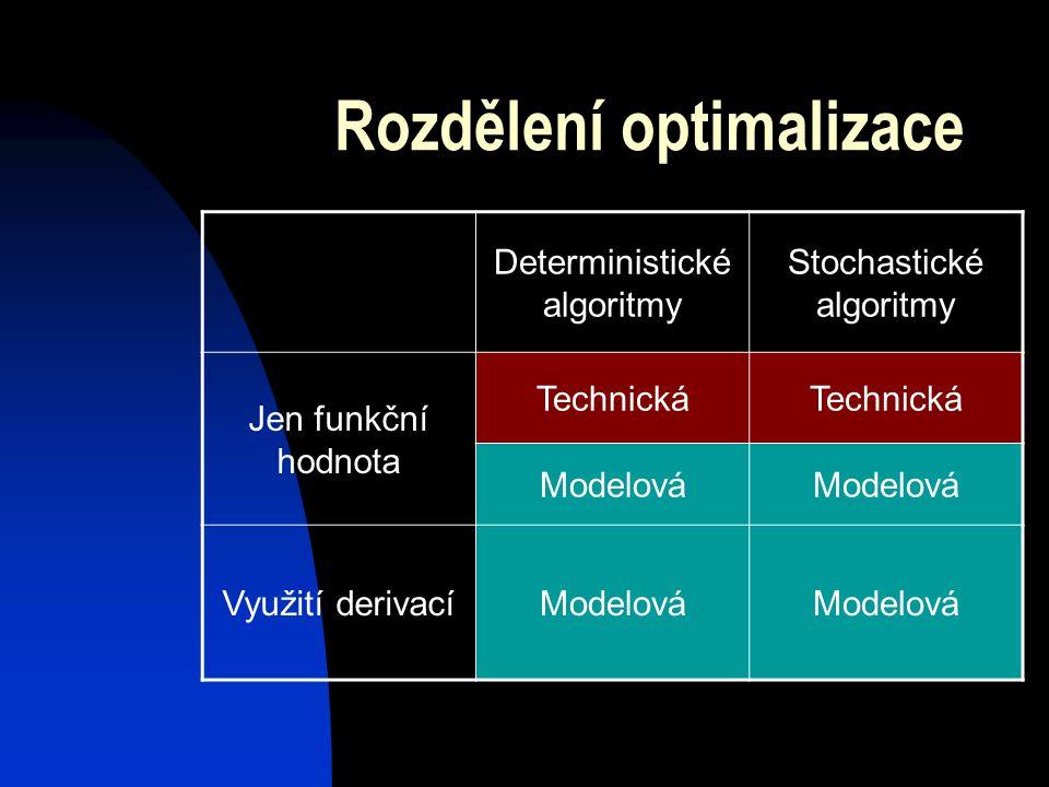 Rozdělení optimalizace Deterministické algoritmy Stochastické algoritmy Jen funkční hodnota Technická Modelová Využití derivacíModelová