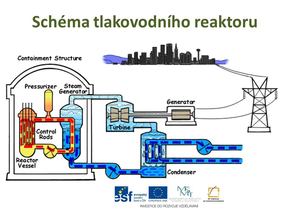 Jaderný reaktor Ocelová nástavba horního bloku jaderného reaktoru v jaderné elektrárně.