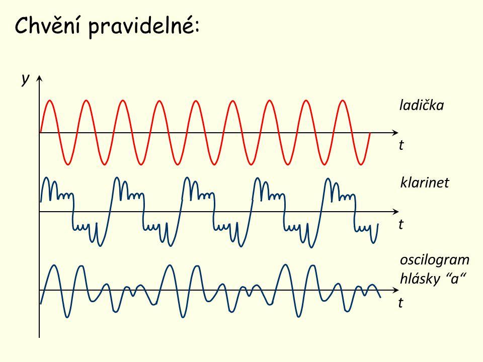 Chvění nepravidelné: y t oscilogram prasknutí