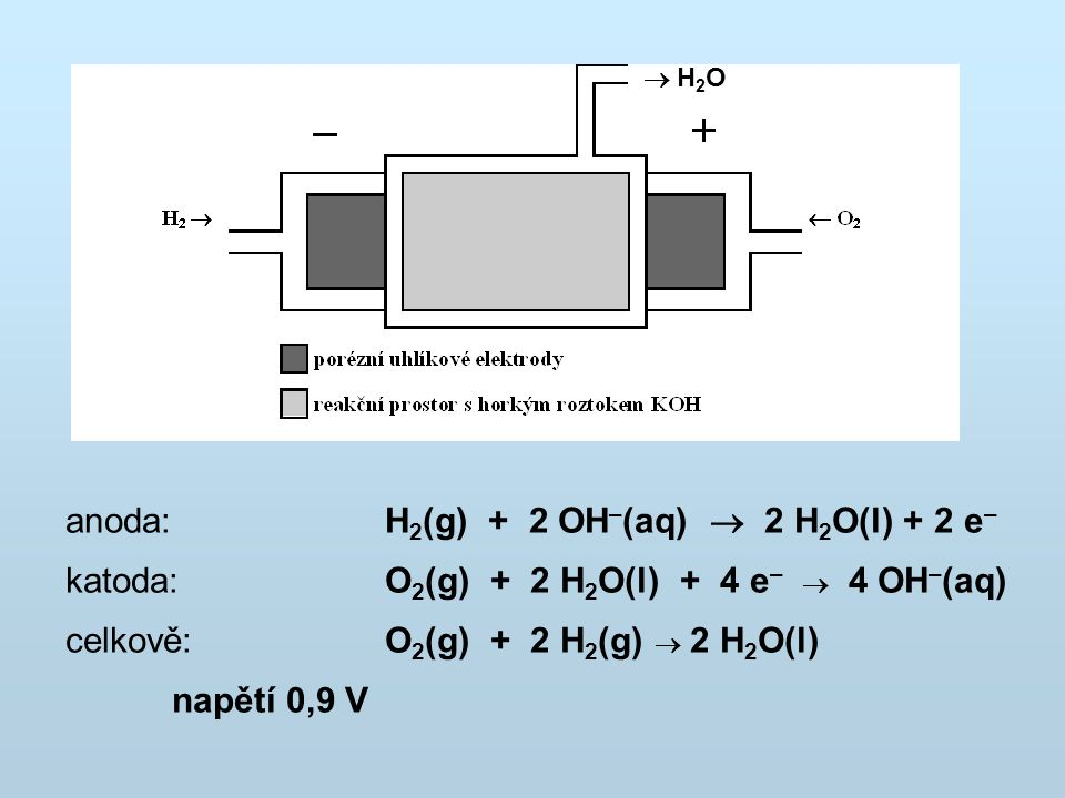  H2O H2O anoda: H 2 (g) + 2 OH – (aq)  2 H 2 O(l) + 2 e – katoda: O 2 (g) + 2 H 2 O(l) + 4 e –  4 OH – (aq) celkově:O 2 (g) + 2 H 2 (g)  2 H 2 O(
