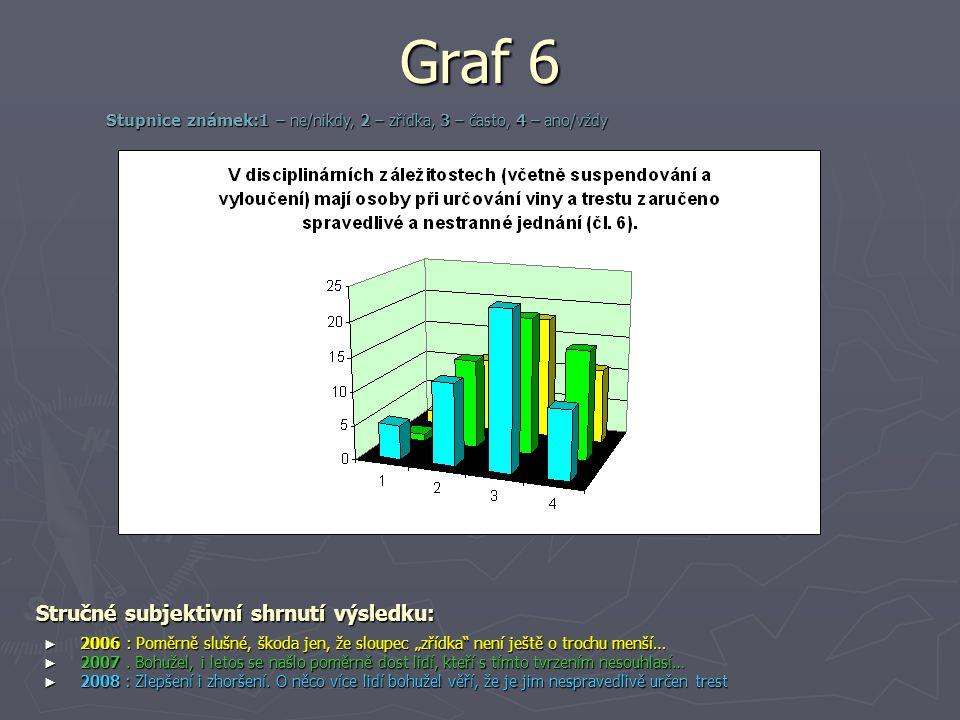 """Graf 6 Stručné subjektivní shrnutí výsledku: ► 2006 : Poměrně slušné, škoda jen, že sloupec """"zřídka"""" není ještě o trochu menší… ► 2007. Bohužel, i let"""