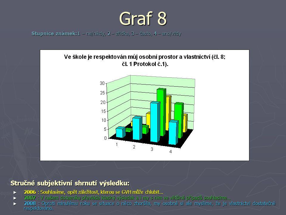 Graf 8 Stručné subjektivní shrnutí výsledku: ► 2006 : Souhlasíme, opět záležitost, kterou se GVH může chlubit… ► 2007 : V našem dotazníku převládá kla