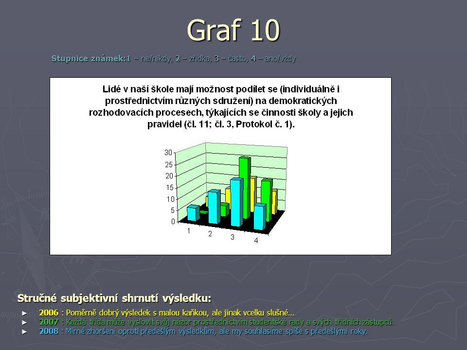 Graf 10 Stručné subjektivní shrnutí výsledku: ► 2006 : Poměrně dobrý výsledek s malou kaňkou, ale jinak vcelku slušné… ► 2007 : Každá třída může vyslo