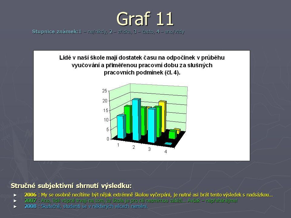 Graf 11 Stručné subjektivní shrnutí výsledku: ► 2006 : My se osobně necítíme být nějak extrémně školou vyčerpáni, je nutné asi brát tento výsledek s n