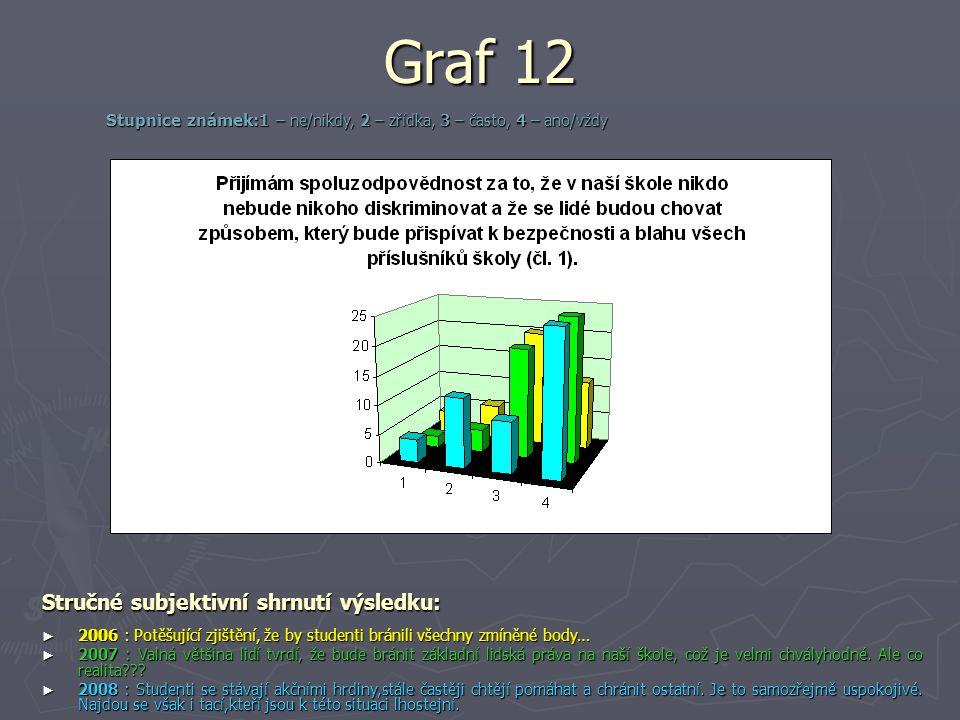 Graf 12 Stručné subjektivní shrnutí výsledku: ► 2006 : Potěšující zjištění, že by studenti bránili všechny zmíněné body… ► 2007 : Valná většina lidí t