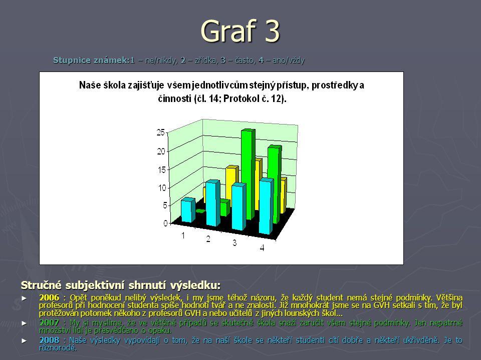 Graf 3 Stručné subjektivní shrnutí výsledku: ► 2006 : Opět poněkud nelibý výsledek, i my jsme téhož názoru, že každý student nemá stejné podmínky. Vět