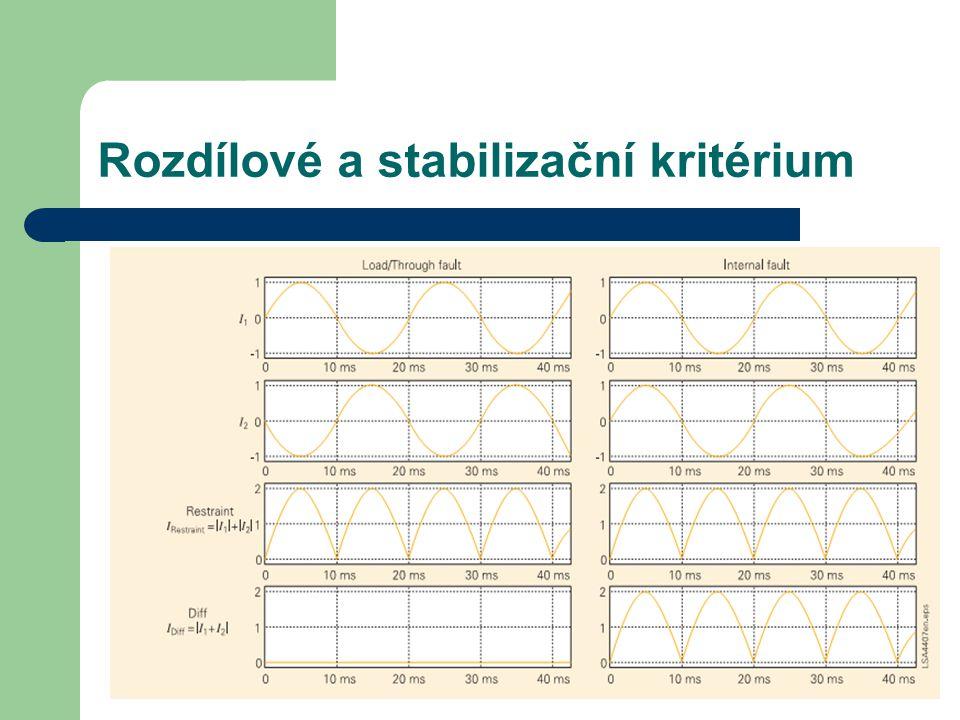 Rozdílový proud: I Diff = I 1 + I 2 +…..I N   Stabilizační proud: I Stab =  I 1  +  I 2   +…  I N   Vnější zkrat – rozdílové kritérium je 0, kdežto stabilizační veličina roste Vnitřní zkrat – současně stoupne jak rozdílová, tak stabilizační veličina