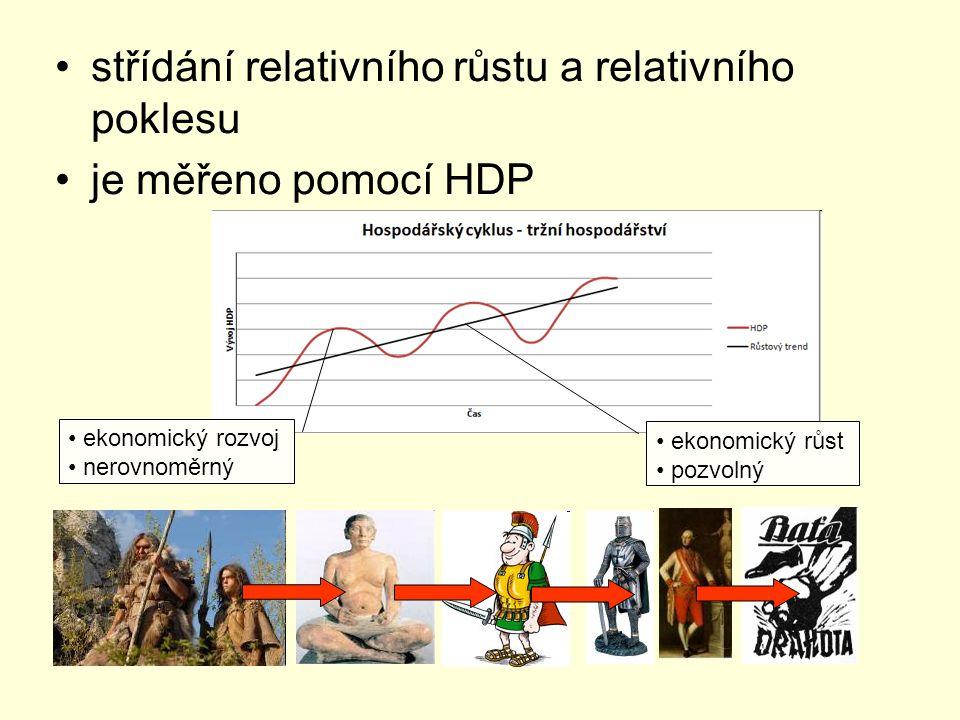 střídání relativního růstu a relativního poklesu je měřeno pomocí HDP ekonomický rozvoj nerovnoměrný ekonomický růst pozvolný