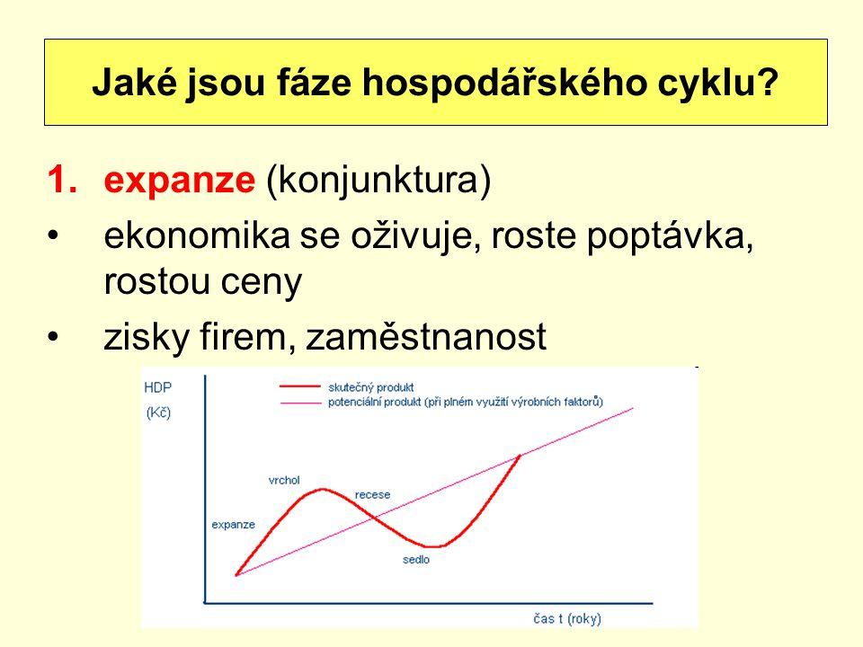 1.expanze (konjunktura) ekonomika se oživuje, roste poptávka, rostou ceny zisky firem, zaměstnanost Jaké jsou fáze hospodářského cyklu?
