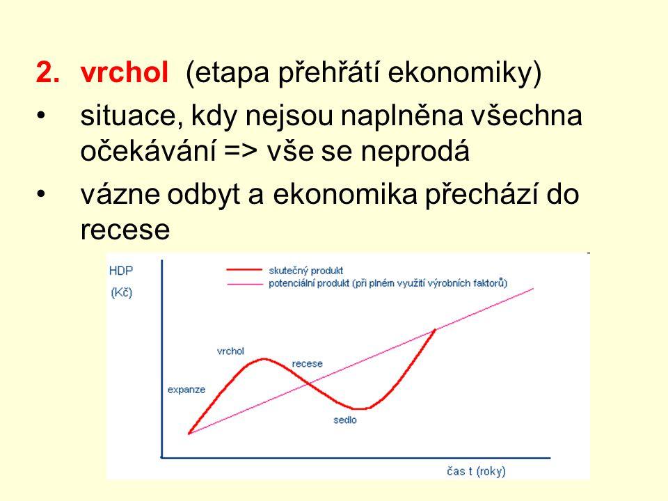 2.vrchol (etapa přehřátí ekonomiky) situace, kdy nejsou naplněna všechna očekávání => vše se neprodá vázne odbyt a ekonomika přechází do recese
