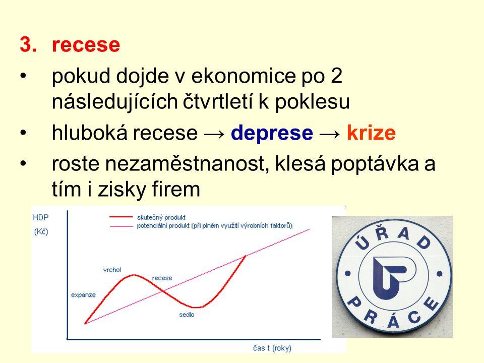 3.recese pokud dojde v ekonomice po 2 následujících čtvrtletí k poklesu hluboká recese → deprese → krize roste nezaměstnanost, klesá poptávka a tím i