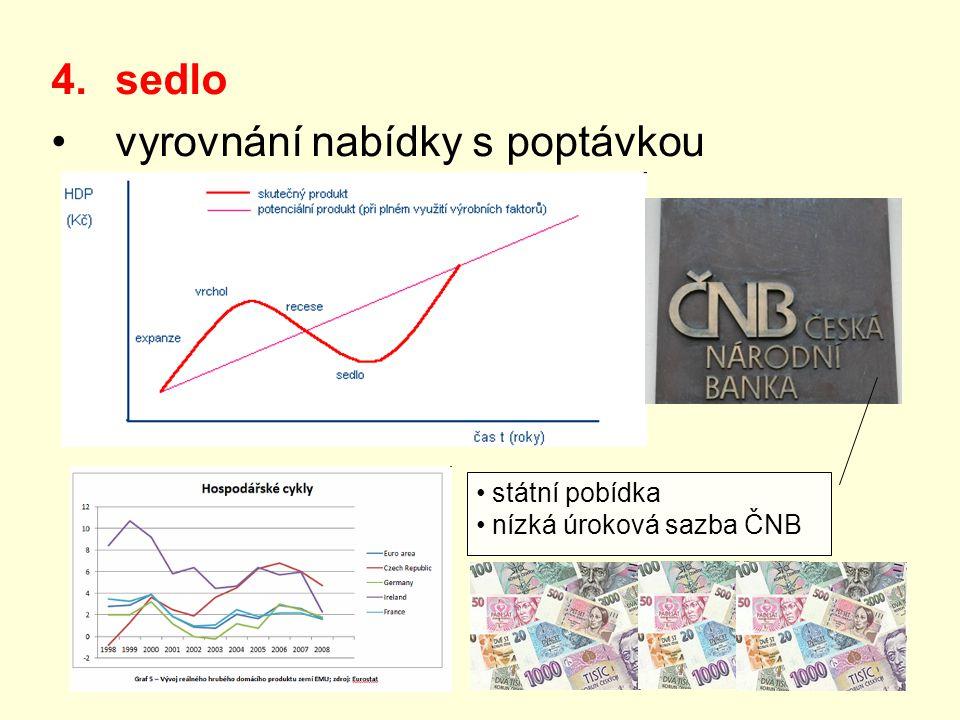 4.sedlo vyrovnání nabídky s poptávkou státní pobídka nízká úroková sazba ČNB