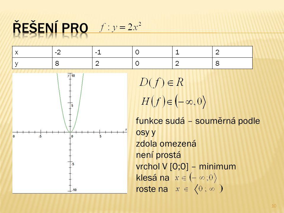 x-2012 y82028 funkce sudá – souměrná podle osy y zdola omezená není prostá vrchol V [0;0] – minimum klesá na roste na 10