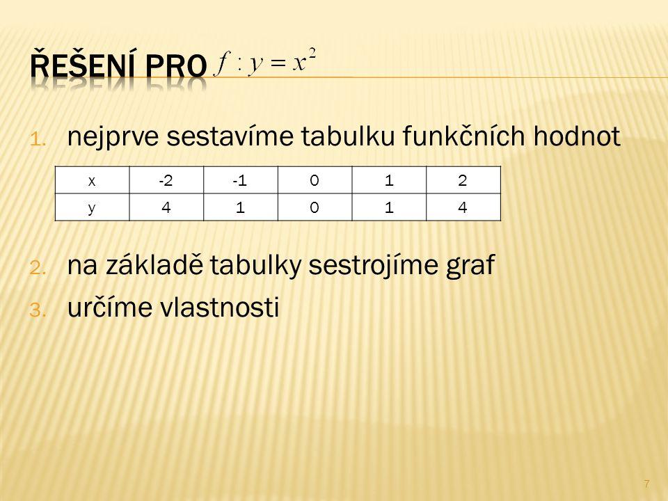 1. nejprve sestavíme tabulku funkčních hodnot 2. na základě tabulky sestrojíme graf 3.