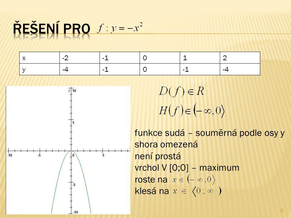x-2012 y-40 -4 funkce sudá – souměrná podle osy y shora omezená není prostá vrchol V [0;0] – maximum roste na klesá na 9