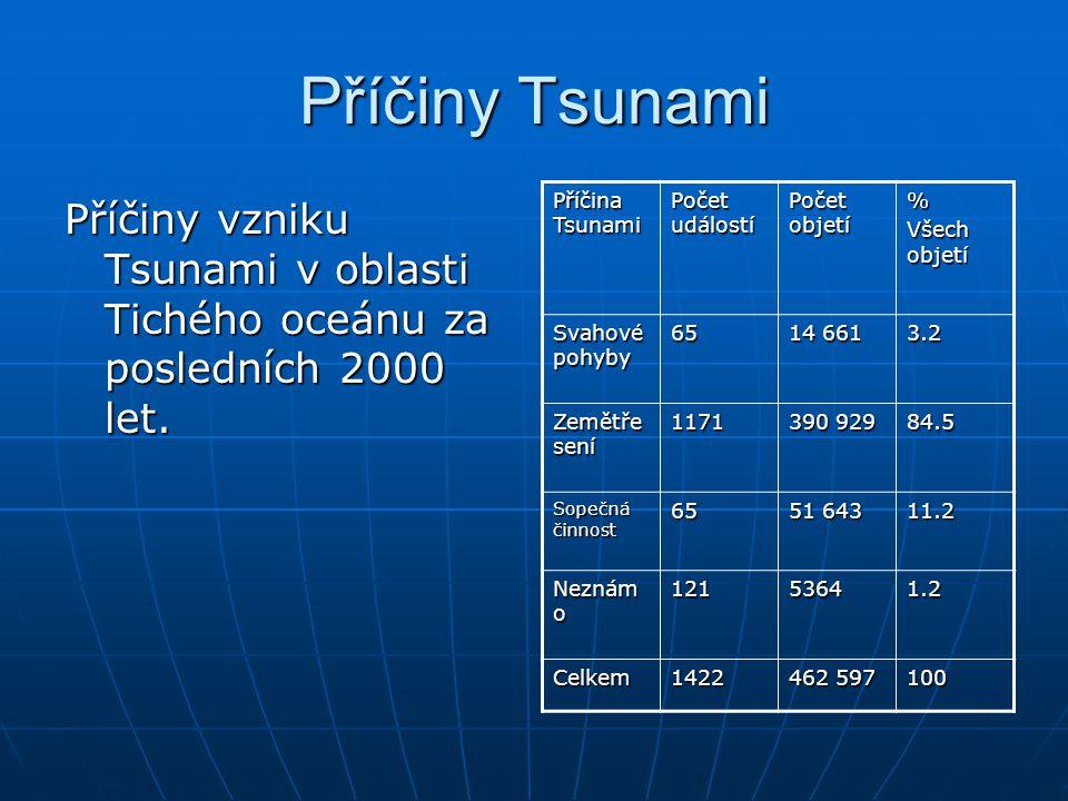 Příčiny Tsunami Příčiny vzniku Tsunami v oblasti Tichého oceánu za posledních 2000 let. Příčina Tsunami Počet událostí Počet objetí % Všech objetí Sva