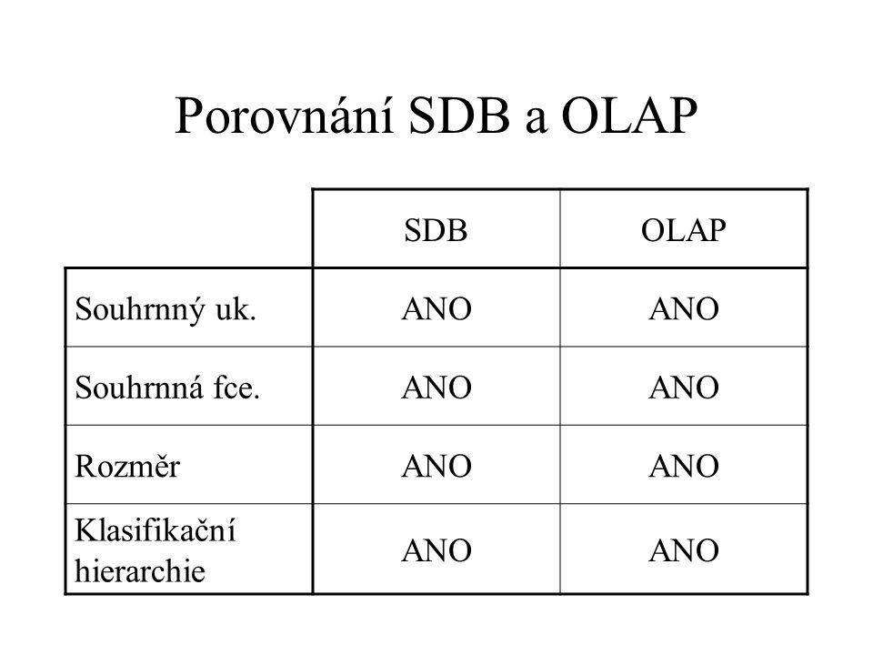 Porovnání SDB a OLAP SDBOLAP Souhrnný uk.ANO Souhrnná fce.ANO RozměrANO Klasifikační hierarchie ANO