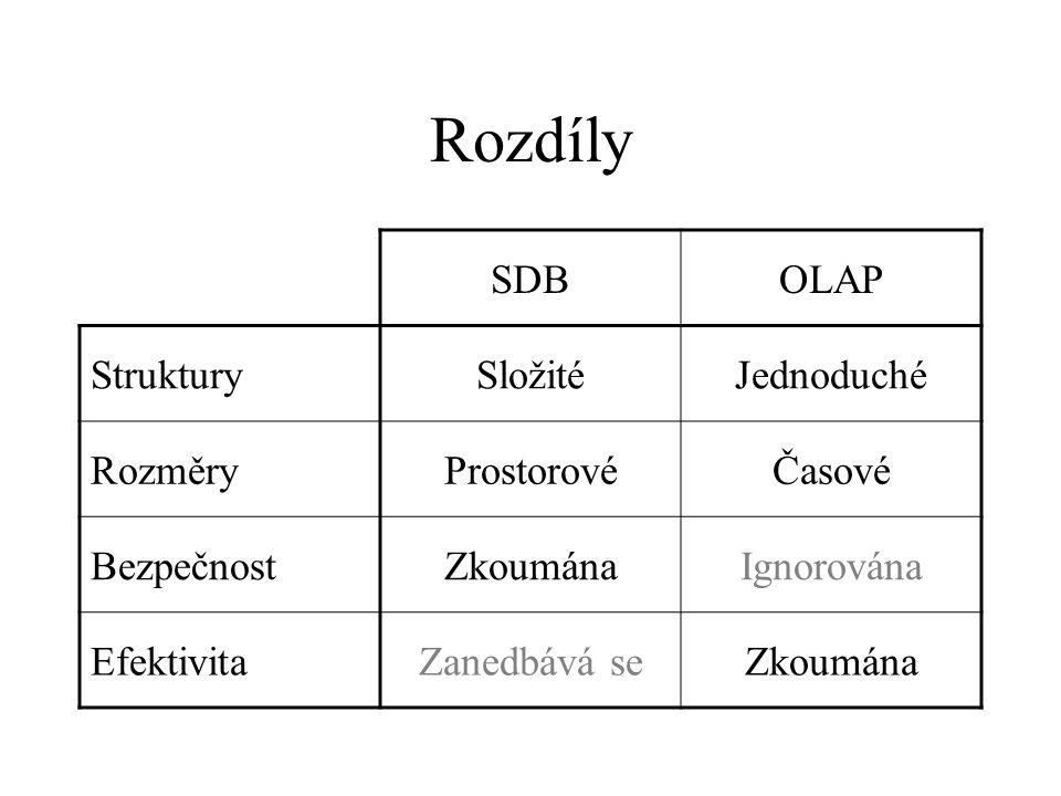 Rozdíly SDBOLAP StrukturySložitéJednoduché RozměryProstorovéČasové BezpečnostZkoumánaIgnorována EfektivitaZanedbává seZkoumána