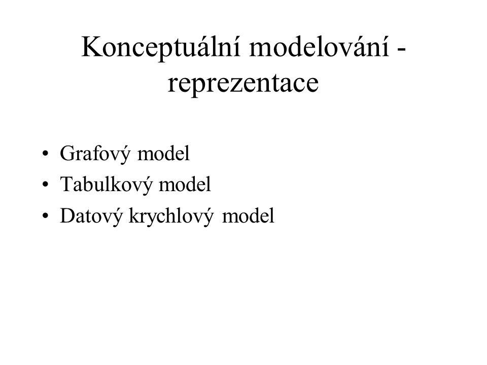 Konceptuální modelování - reprezentace Grafový model Tabulkový model Datový krychlový model