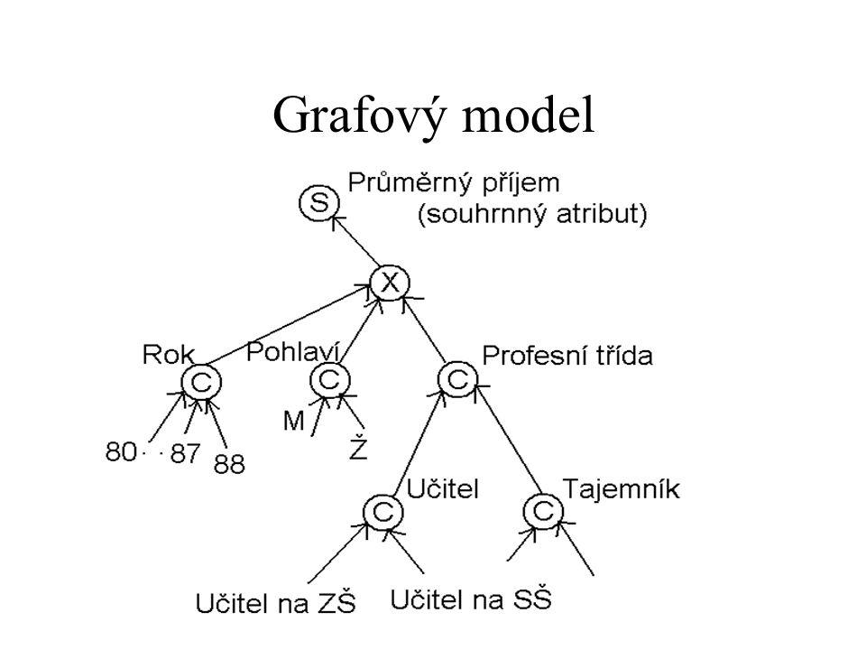 Grafový model
