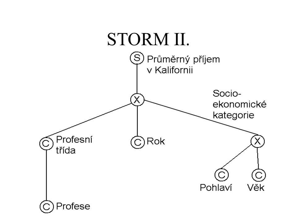 STORM II.