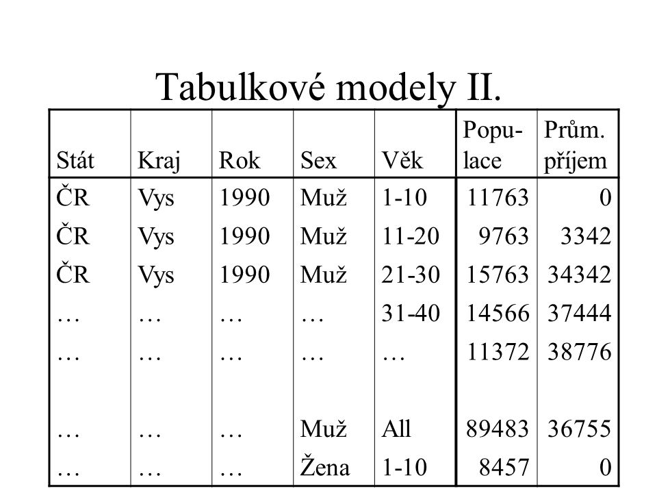 Tabulkové modely II. StátKrajRokSexVěk Popu- lace Prům.
