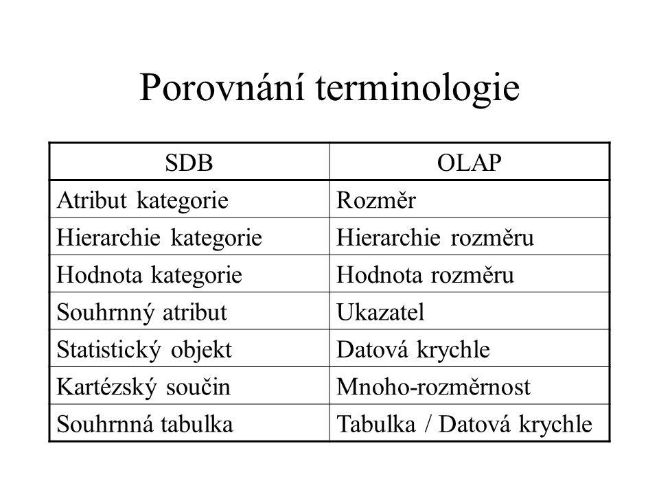 Porovnání terminologie SDBOLAP Atribut kategorieRozměr Hierarchie kategorieHierarchie rozměru Hodnota kategorieHodnota rozměru Souhrnný atributUkazatel Statistický objektDatová krychle Kartézský součinMnoho-rozměrnost Souhrnná tabulkaTabulka / Datová krychle