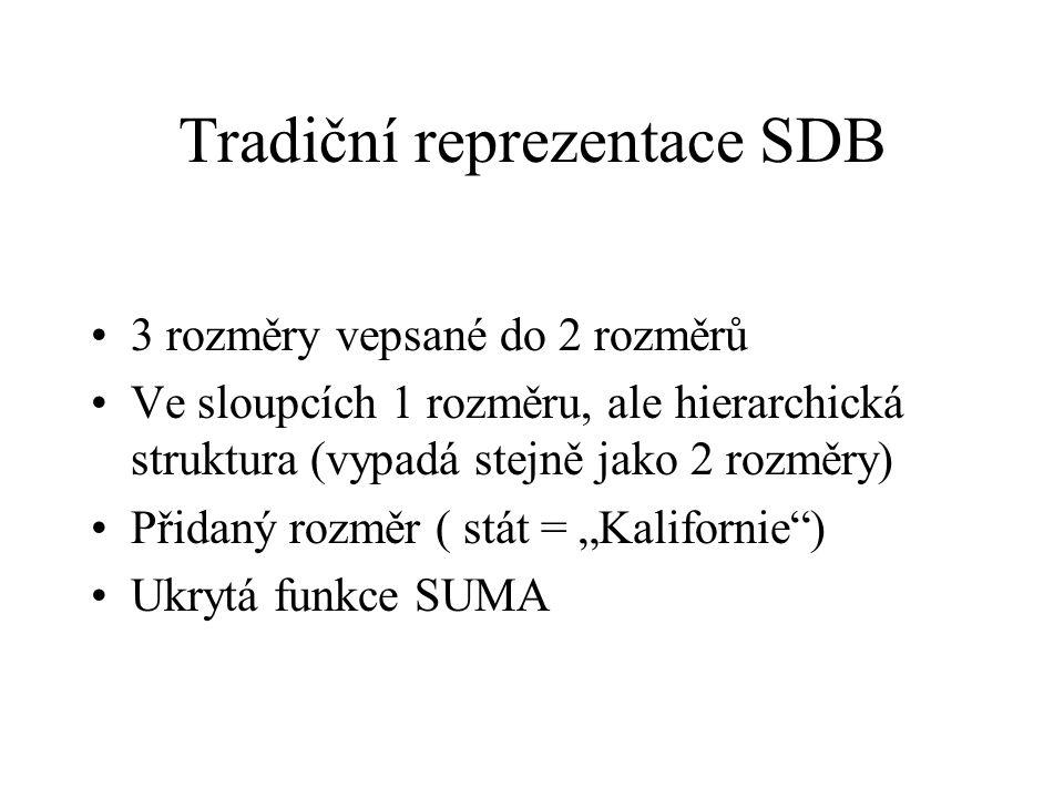 Tradiční reprezentace SDB – konceptuální model Souhrnný ukazatel : zaměstnanost Souhrnná funkce : SUMA Rozměr : pohlaví, rok, zaměstnání, stát Klasifikační hierarchie : profesní třída  profese