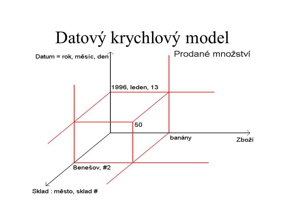 Sklad má přirozenou hierarchii město  sklad Datum – 3-úrovňová hierarchie Ukazatelé mají jednotku (v Kč) - běžné i u SDB
