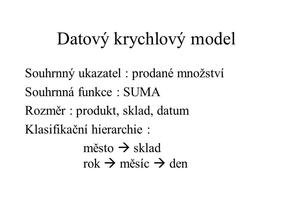 Datový krychlový model Souhrnný ukazatel : prodané množství Souhrnná funkce : SUMA Rozměr : produkt, sklad, datum Klasifikační hierarchie : město  sklad rok  měsíc  den