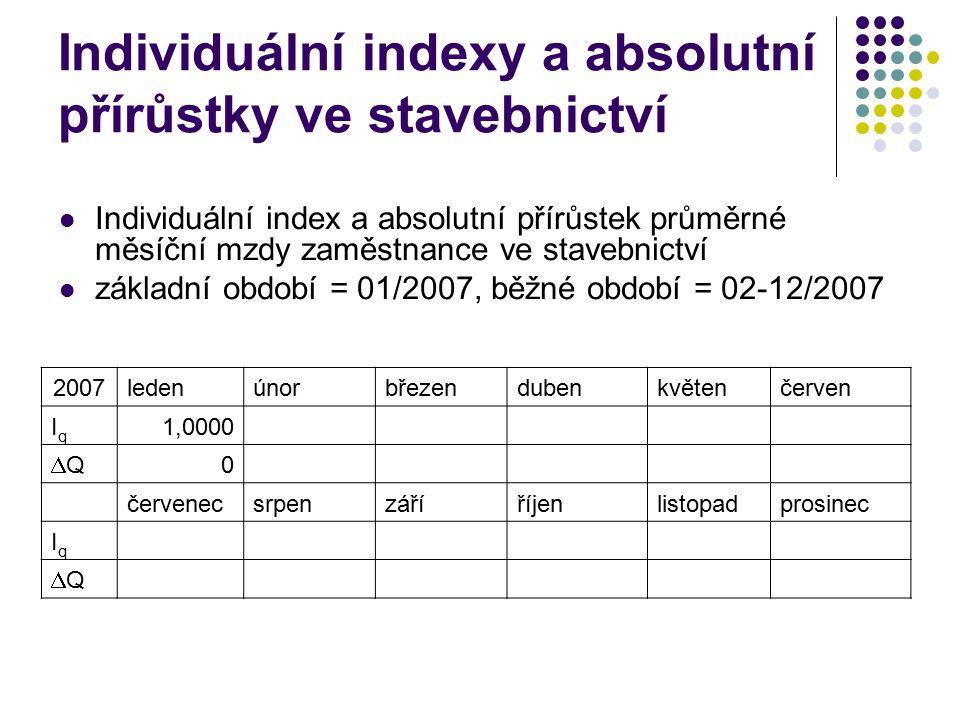 Individuální indexy a absolutní přírůstky ve stavebnictví Individuální index a absolutní přírůstek průměrné měsíční mzdy zaměstnance ve stavebnictví základní období = 01/2007, běžné období = 02-12/2007 2007ledenúnorbřezendubenkvětenčerven IqIq 1,0000 QQ 0 červenecsrpenzáříříjenlistopadprosinec IqIq QQ