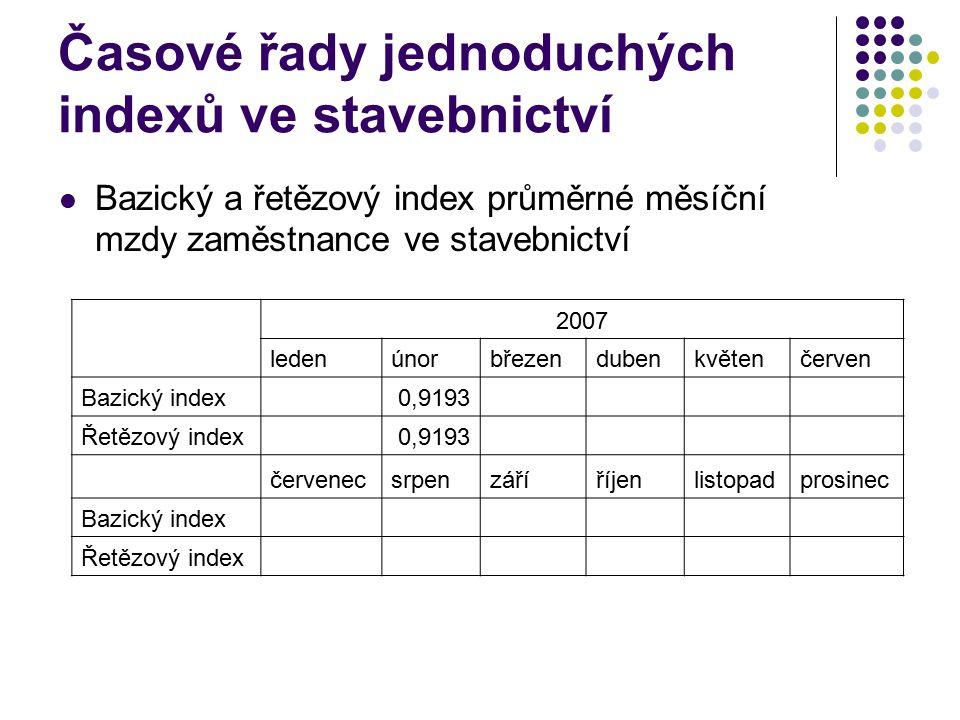 Časové řady jednoduchých indexů ve stavebnictví Bazický a řetězový index průměrné měsíční mzdy zaměstnance ve stavebnictví 2007 ledenúnorbřezendubenkvětenčerven Bazický index 0,9193 Řetězový index 0,9193 červenecsrpenzáříříjenlistopadprosinec Bazický index Řetězový index