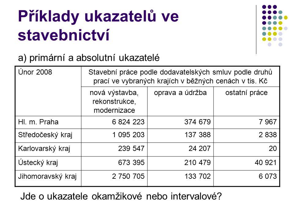 Příklady ukazatelů ve stavebnictví Únor 2008Stavební práce podle dodavatelských smluv podle druhů prací ve vybraných krajích v běžných cenách v tis.