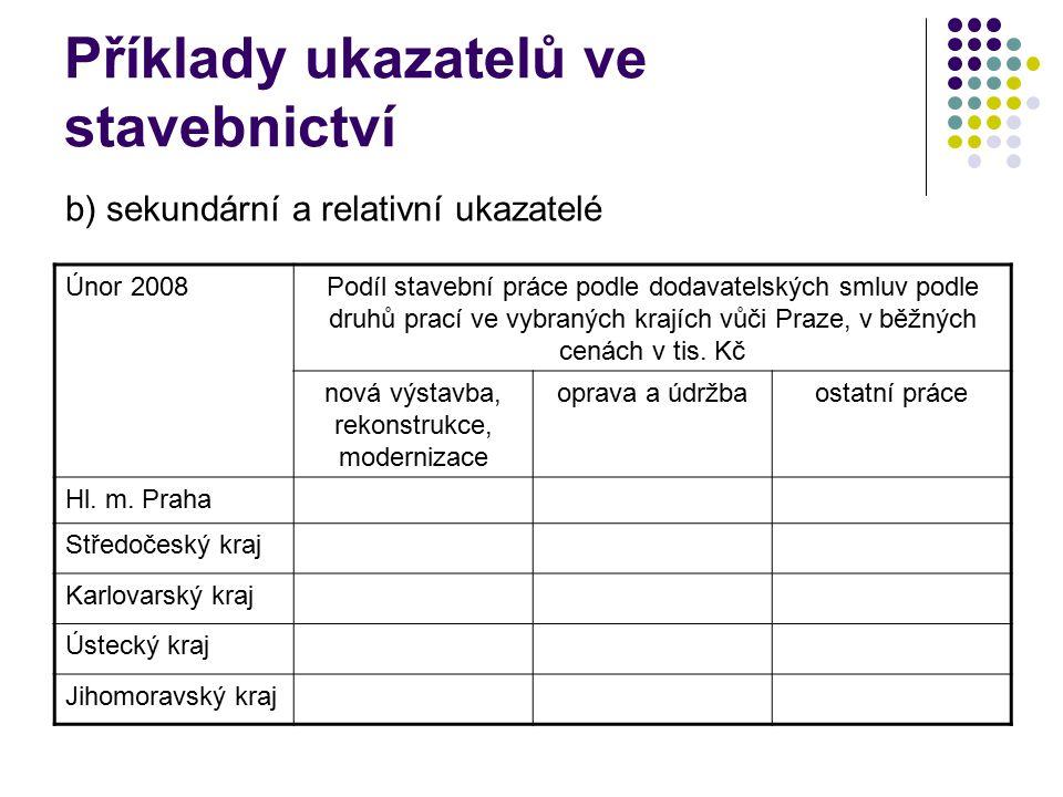 Příklady ukazatelů ve stavebnictví b) sekundární a relativní ukazatelé Únor 2008Podíl stavební práce podle dodavatelských smluv podle druhů prací ve vybraných krajích vůči Praze, v běžných cenách v tis.