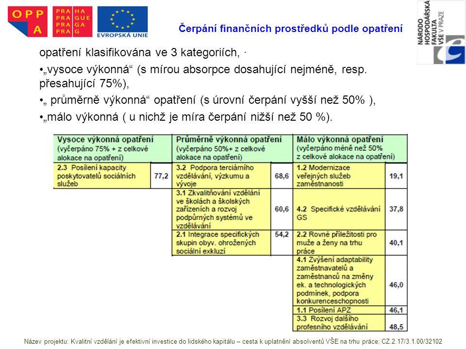 """Čerpání finančních prostředků podle opatření opatření klasifikována ve 3 kategoriích, · """"vysoce výkonná (s mírou absorpce dosahující nejméně, resp."""