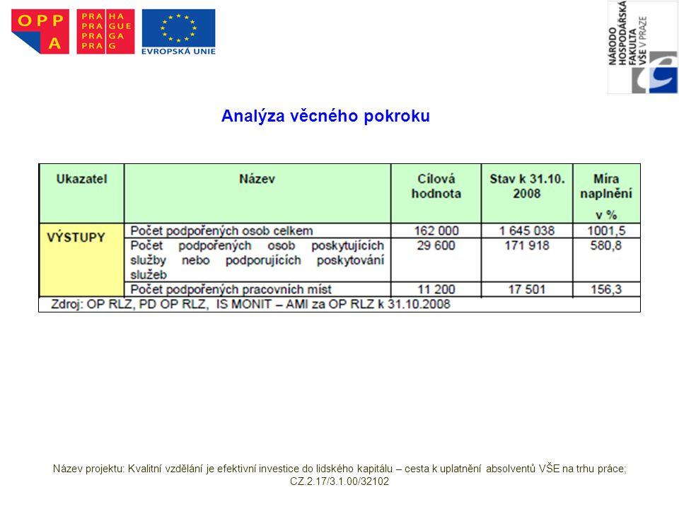 Analýza věcného pokroku Název projektu: Kvalitní vzdělání je efektivní investice do lidského kapitálu – cesta k uplatnění absolventů VŠE na trhu práce; CZ.2.17/3.1.00/32102