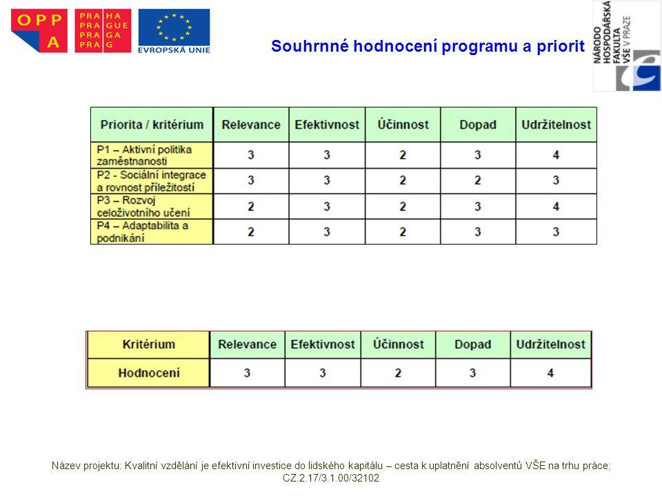 Souhrnné hodnocení programu a priorit Název projektu: Kvalitní vzdělání je efektivní investice do lidského kapitálu – cesta k uplatnění absolventů VŠE na trhu práce; CZ.2.17/3.1.00/32102