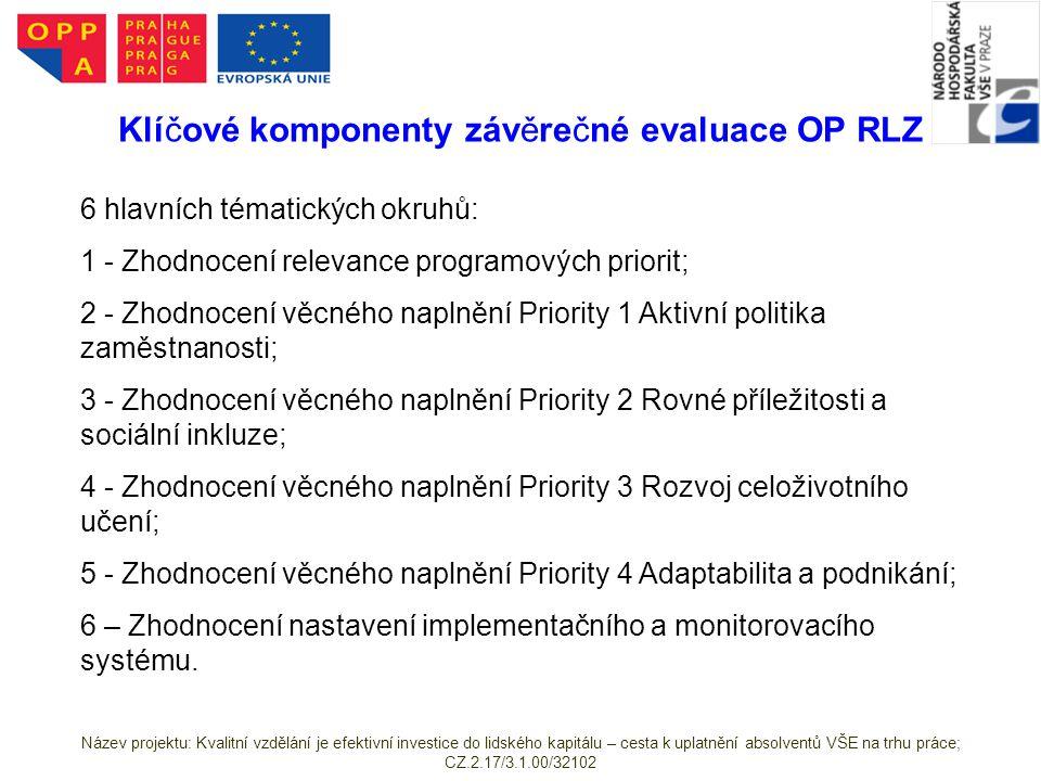 Klíčové komponenty závěrečné evaluace OP RLZ 6 hlavních tématických okruhů: 1 - Zhodnocení relevance programových priorit; 2 - Zhodnocení věcného naplnění Priority 1 Aktivní politika zaměstnanosti; 3 - Zhodnocení věcného naplnění Priority 2 Rovné příležitosti a sociální inkluze; 4 - Zhodnocení věcného naplnění Priority 3 Rozvoj celoživotního učení; 5 - Zhodnocení věcného naplnění Priority 4 Adaptabilita a podnikání; 6 – Zhodnocení nastavení implementačního a monitorovacího systému.
