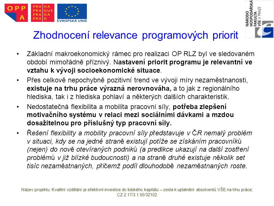 Základní makroekonomický rámec pro realizaci OP RLZ byl ve sledovaném období mimořádně příznivý.