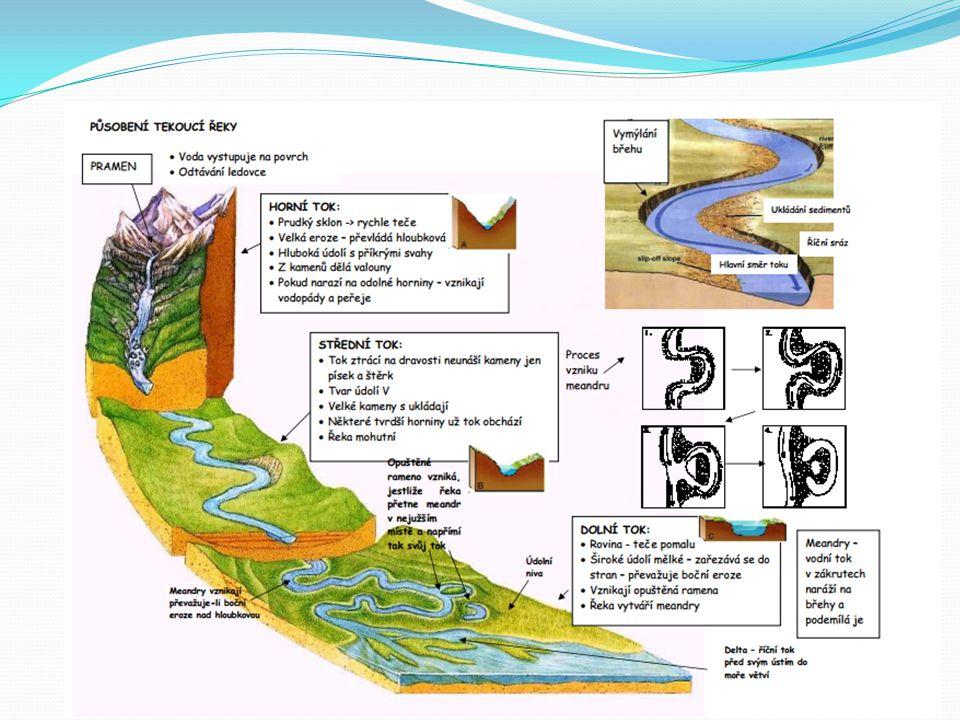 - rozrušování zemského povrchu tekoucí vodou - vytváření meandrů – zákrut řeky způsobený boční erozí - hloubková a boční - možnost vzniku mrtvého ramene = z obou stran uzavřené koryto VODNÍ EROZE