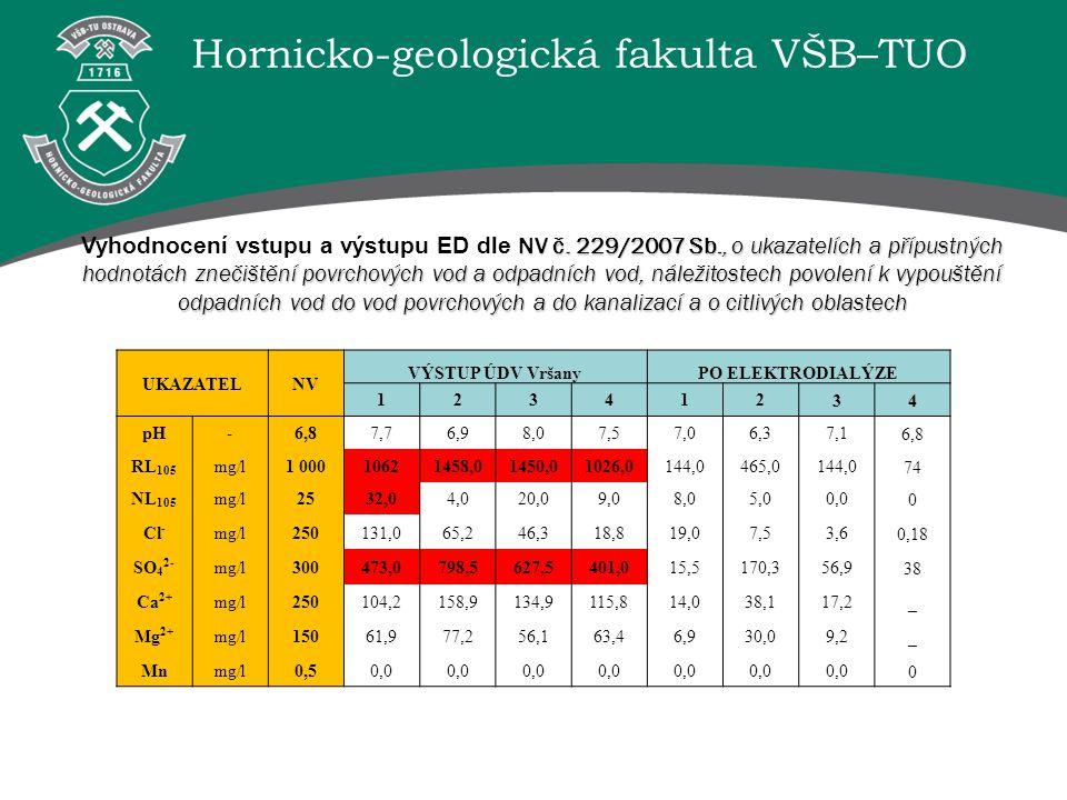 Hornicko-geologická fakulta VŠB–TUO UKAZATELNV VÝSTUP ÚDV VršanyPO ELEKTRODIALÝZE 12341234 pH-6,87,76,98,07,57,06,37,16,8 RL 105 mg/l1 00010621458,014