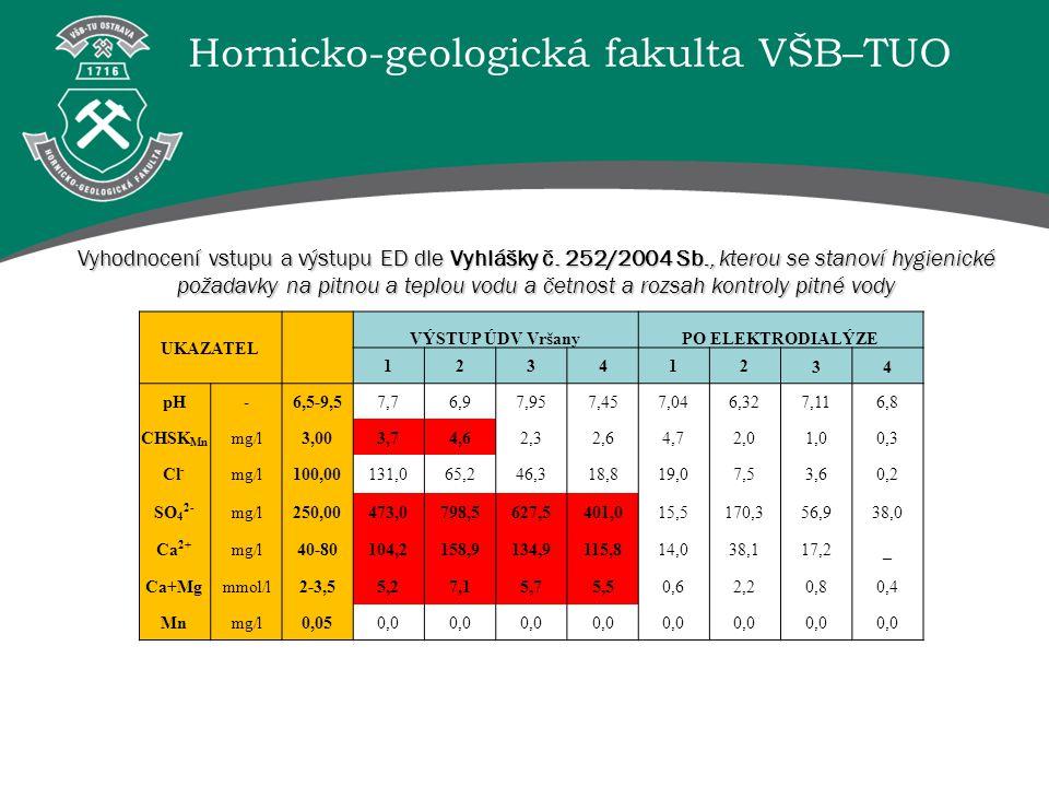 Hornicko-geologická fakulta VŠB–TUO UKAZATEL VÝSTUP ÚDV VršanyPO ELEKTRODIALÝZE 12341234 pH-6,5-9,57,76,97,957,457,046,327,116,8 CHSK Mn mg/l3,003,74,