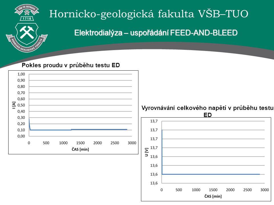 Hornicko-geologická fakulta VŠB–TUO Elektrodialýza – uspořádání FEED-AND-BLEED Pokles proudu v průběhu testu ED Vyrovnávání celkového napětí v průběhu