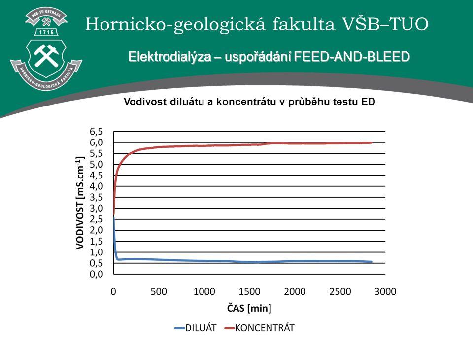 Hornicko-geologická fakulta VŠB–TUO Elektrodialýza – uspořádání FEED-AND-BLEED Vodivost diluátu a koncentrátu v průběhu testu ED