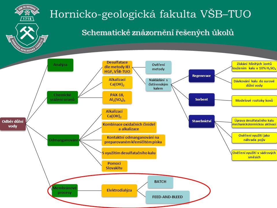 Schematické znázornění řešených úkolů Odběr důlní vody Analýza Chemické srážení síranů Desulfatace dle metody IEI HGF, VŠB-TUO Ověření metody Nakládán