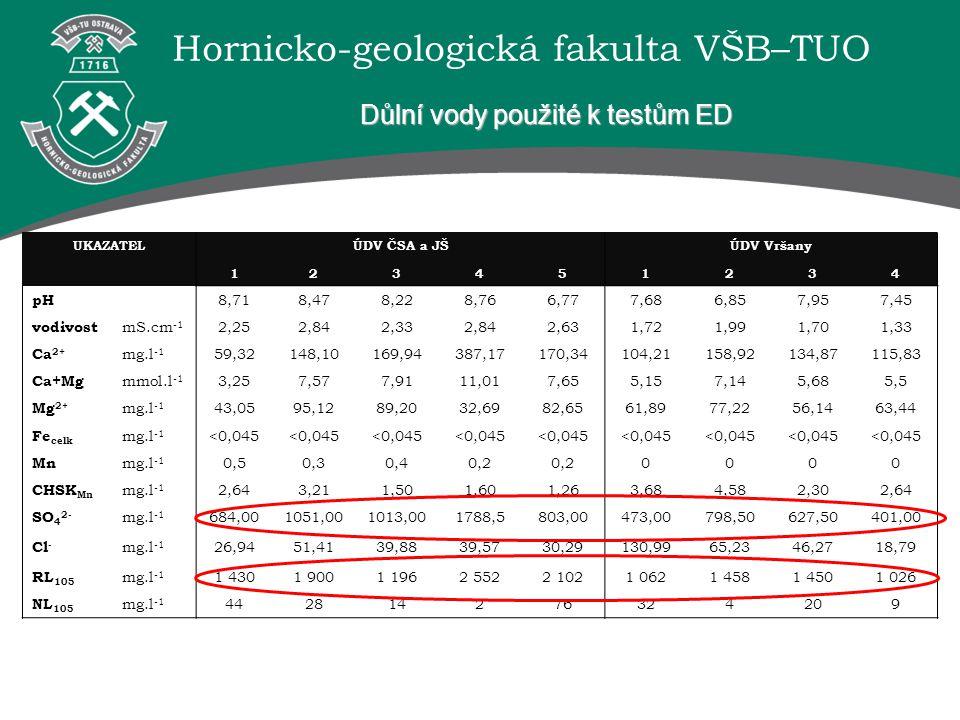 Hornicko-geologická fakulta VŠB–TUO Důlní vody použité k testům ED UKAZATELÚDV ČSA a JŠÚDV Vršany 123451234 pH 8,718,478,228,766,777,686,857,957,45 vo
