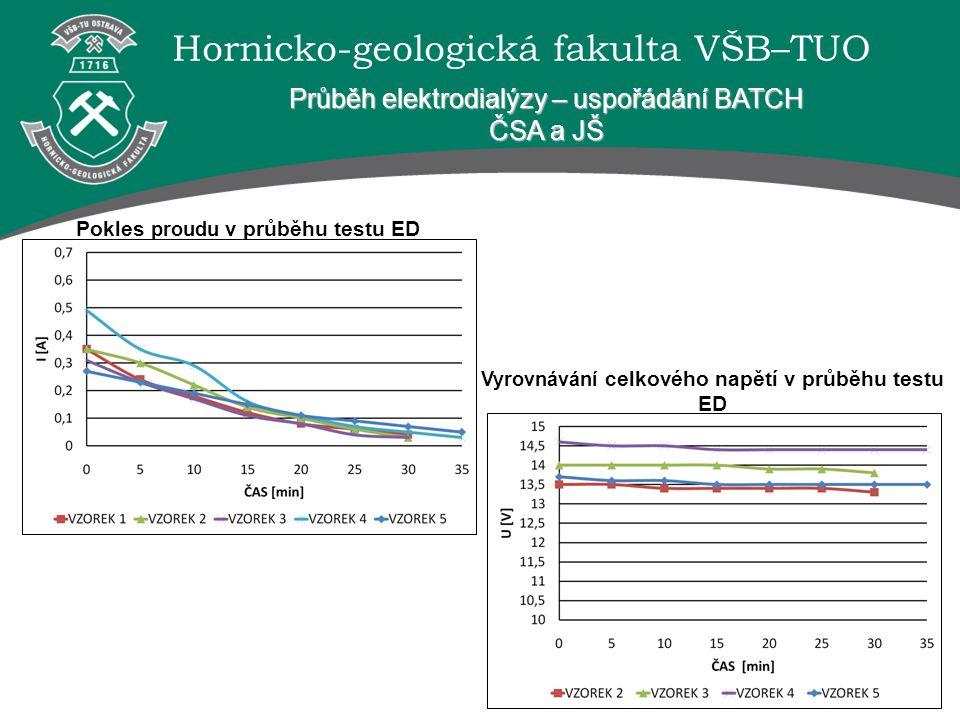 Hornicko-geologická fakulta VŠB–TUO Průběh elektrodialýzy – uspořádání BATCH ČSA a JŠ Pokles proudu v průběhu testu ED Vyrovnávání celkového napětí v