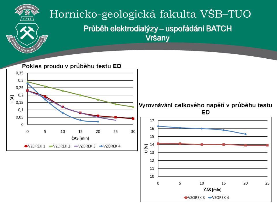 Hornicko-geologická fakulta VŠB–TUO Průběh elektrodialýzy – uspořádání BATCH Vršany Pokles proudu v průběhu testu ED Vyrovnávání celkového napětí v pr