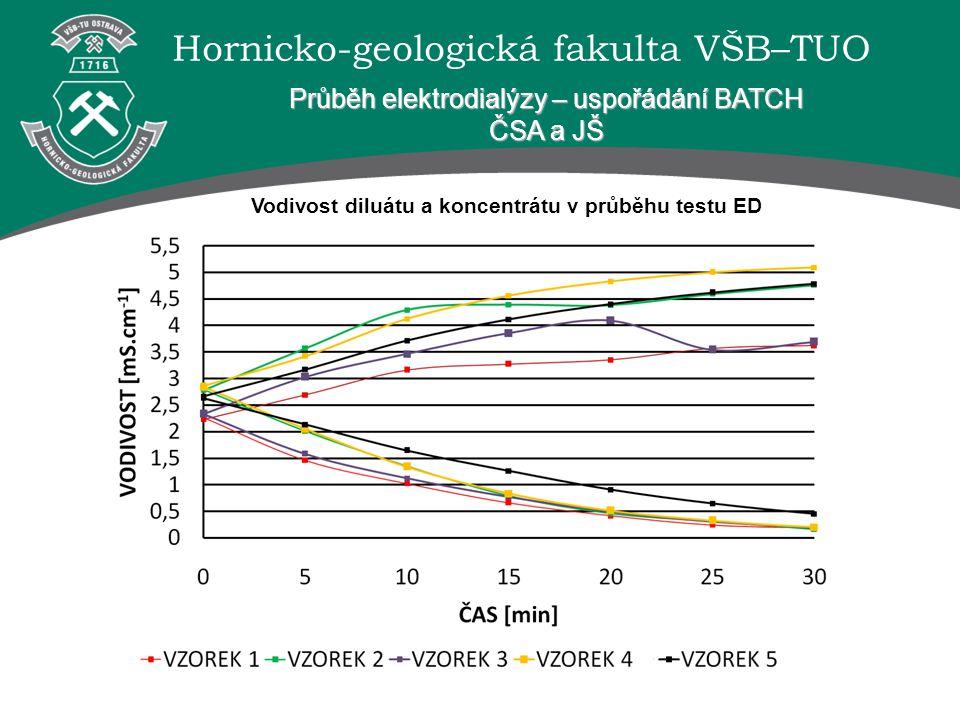 Hornicko-geologická fakulta VŠB–TUO Průběh elektrodialýzy – uspořádání BATCH ČSA a JŠ Vodivost diluátu a koncentrátu v průběhu testu ED